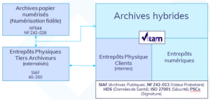 système archivage hybride
